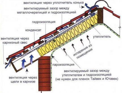 Кровельный пирог под металлочерепицу