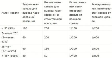 Таблица для определения размера продухов