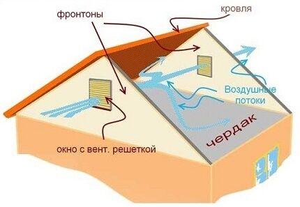 Схема расположения вентиляционных окон