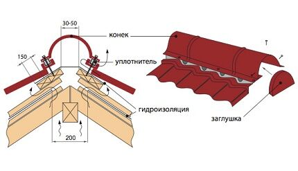 Схема укладки коньковой планки
