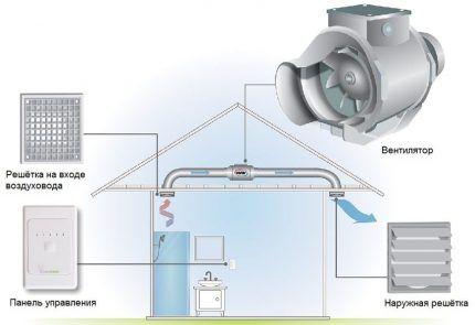 Канальная вентиляция санузла в доме
