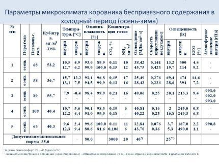 Таблица с параметрами микроклимата для сарая