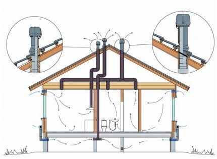 Схема расположения труб вентиляции