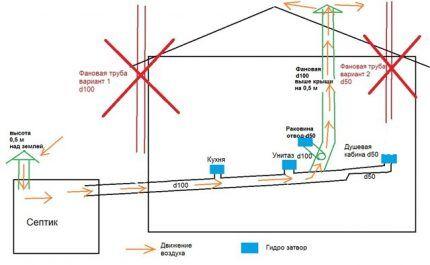 Схема внутренней вентиляции