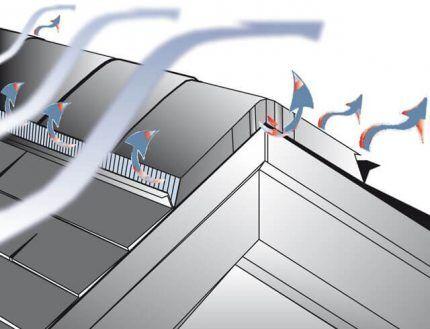 Движение воздушных потоков при вентилировании