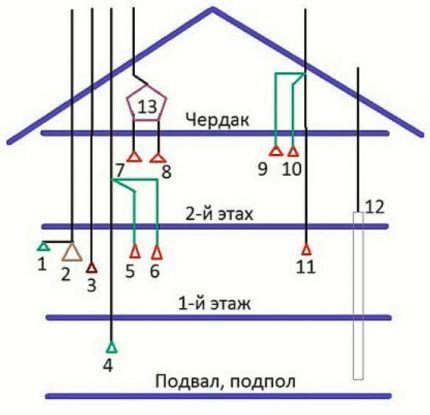 Схема сооружения вентсистемы двухэтажного дома