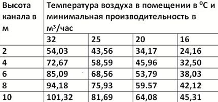 Таблица для определения сечения вентиляционных каналов