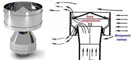 Дефлектор на вентиляцию