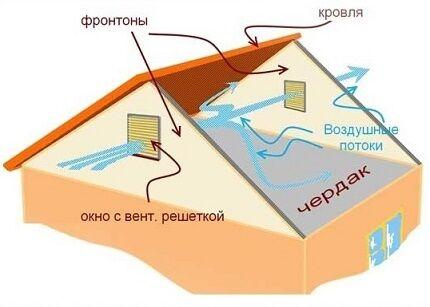 Схема движения воздуха по чердаку