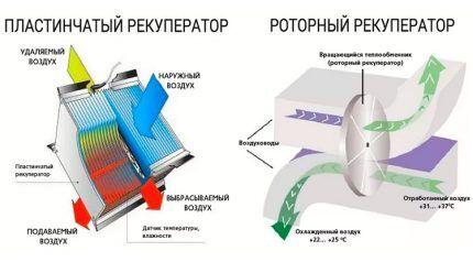 Разновидности рекуператоров по принципу подготовки воздуха