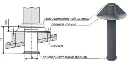 Схема обустройства выхода вентиляции на крышу