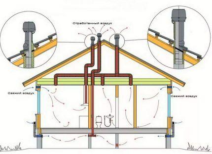 Схема естественной канальной вентиляции