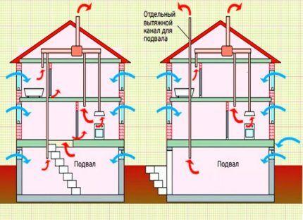 Схема движения воздуха при вентилировании