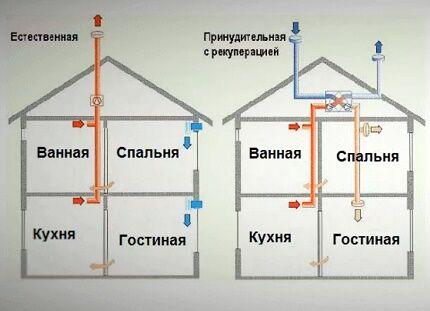Гравитационная и механическая схемы