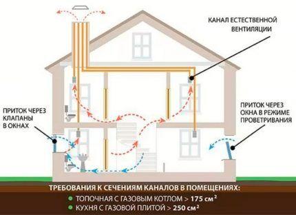 Схема устройства вентиляции естественного типа