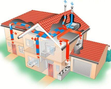 Приточно-вытяжная схема вентиляционной системы