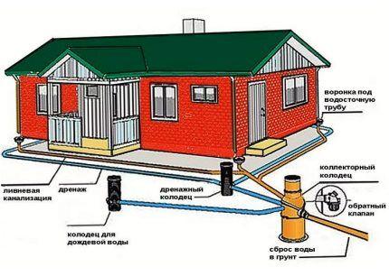 Схема ливневки и дренажа на участке