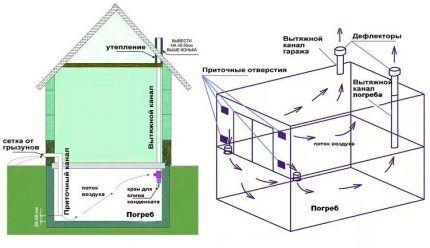 Схема подпола в доме и гараже