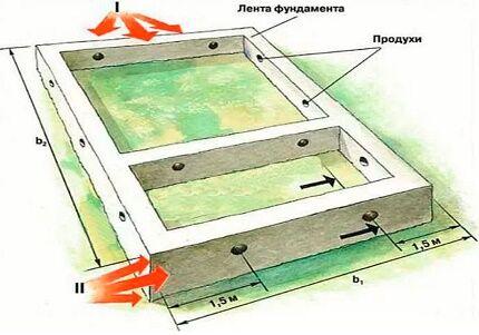 Схема расположения отдушин в фундаменте