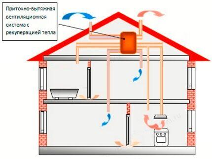 Система вентилирования с рекуператором