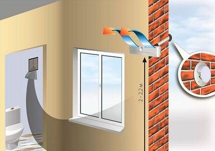Работа приточного вентиляционного клапана