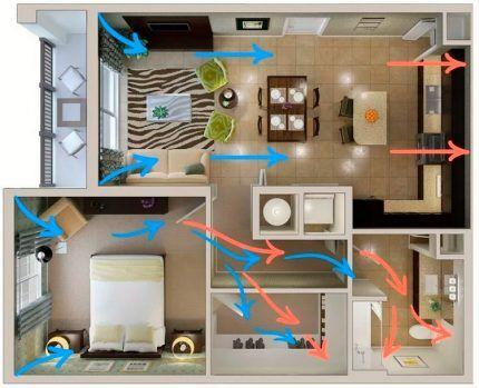 Схема движения воздуха в жилье