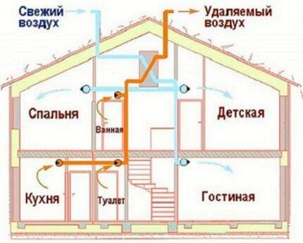 Вариант организации вентиляции в частном доме