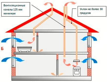 Схема устройства гравитационной вентиляции