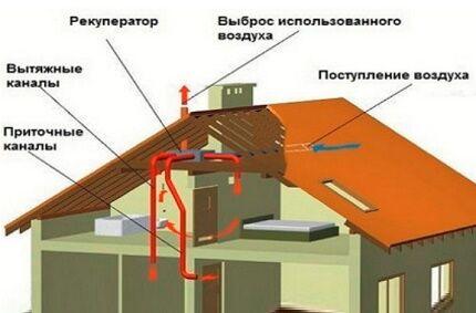 Компоненты системы вентиляции для каркасника