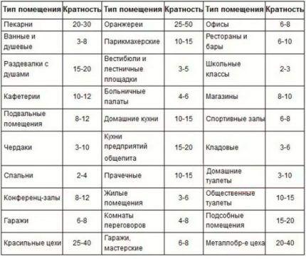 Таблица с нормативной кратностью обмена воздуха