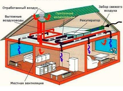 Механическая вентиляционная система