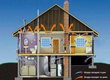 Принцип действия естественной системы вентилирования