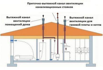 Смешанный тип вентиляции