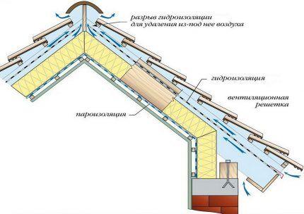 Схема коньковой вентиляции