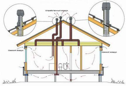 Выход вентиляционных труб из помещения на крышу