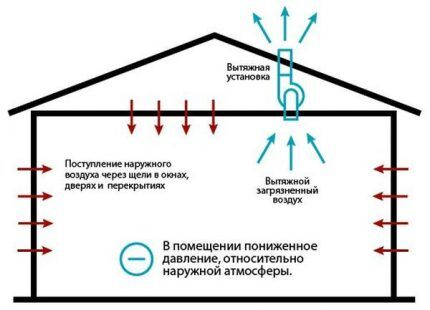 Схема вытяжной вентиляции через крышу