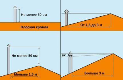 Расчет высоты трубы