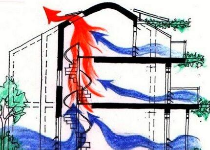 Движение потоков воздуха в здании