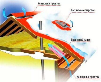 Схема действия вентиляционных продухов