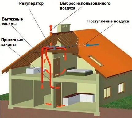 Установка рекуператора и воздуховодов