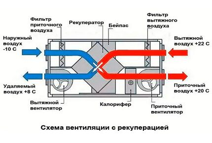 Схема действия вентиляции с рекуперацией