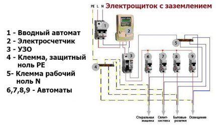Схема электрощита с защитным и рабочим и занулением