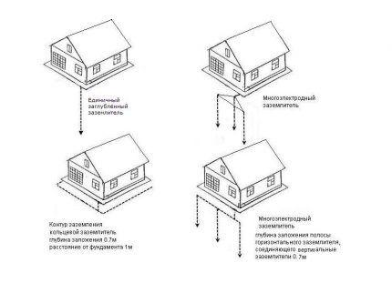 Примеры схем заземляющего контура дома