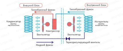 Устройство и принцип действия кондиционера