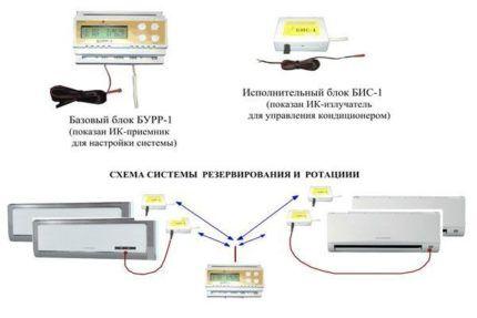 Схема БУРР-1