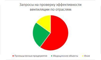 График частоты запросов на проверку вентиляции