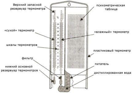 Гигрометр психометрического типа