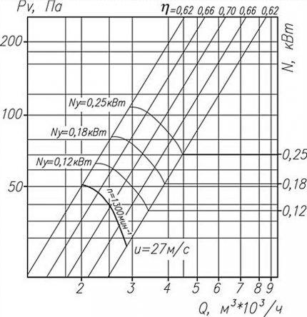 Аэродинамика вентилятора на графике