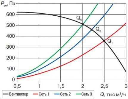 График статического давления и расхода