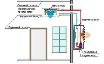 Вариант канальной сплит-системы
